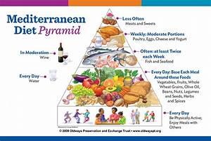 Mediterranean Diet Print Out