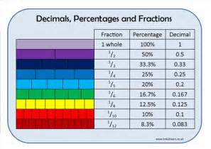 Fractions Decimals Percentages Chart