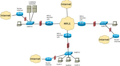 desiged correctly  mpls network network