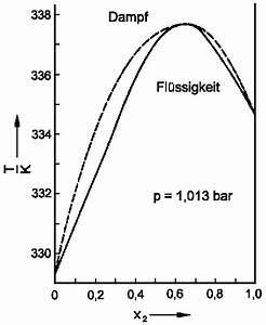 Molenbruch Berechnen : phasengleichgewichte zwischen fl ssigkeiten und dampf in ~ Themetempest.com Abrechnung