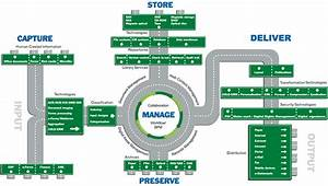 the gaps in document management software part 3 With document management system ecm