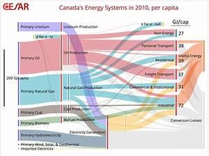 Dividing The Big Picture  Visualizing Provincial Diversity