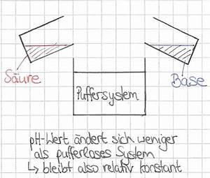 Ph Wert Berechnen Pks : anorganische chemie s ure base puffer und puffersysteme ~ Themetempest.com Abrechnung