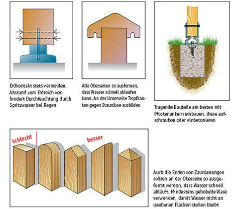 Baulicher Holzschutz by Konstruktiver Holzschutz Selbst De