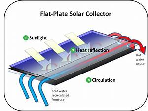 Solar Heating And Cooling Technologies