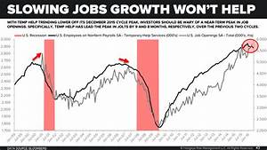 CHART OF THE DAY: This Won't Help Slowing Jobs Growth