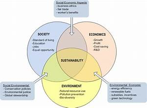 1.1 Sustainability Definitions | EME 807: