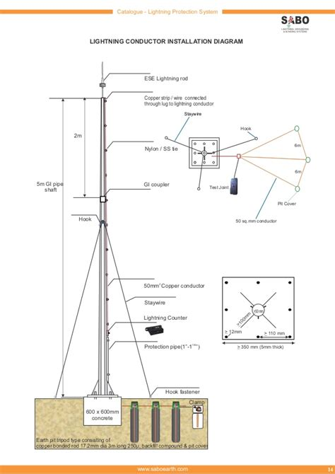 Diagram Of A Lightning Rod by Lightning Catalogue