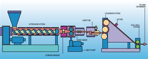 estrusione alimentare the extrusion process of transforming plastic