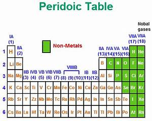 The chemical properties of the non metals