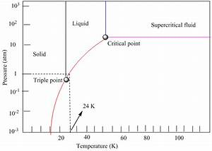 Solved  Phase Diagrams  Section The Phase Diagram For Neon