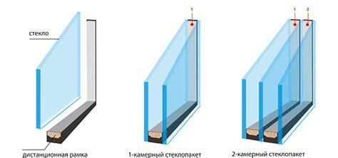 10 советов по выбору лучшего стеклопакета для современных окон . строительный блог вити петрова в 2019 г. стеклопакеты теплопередача.
