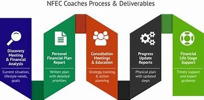 Financial Coach Wellness Training Coaching Personal Planning