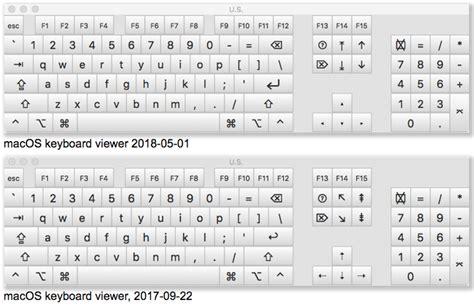 Unicode Keyboard Symbols