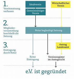 Verein Gründen Kosten : verin gr nden eckventil waschmaschine ~ Eleganceandgraceweddings.com Haus und Dekorationen