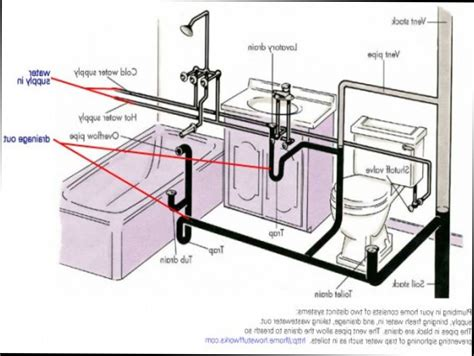 kitchen sink plumbing vent diagram bathroom plumbing venting bathroom drain plumbing diagram 8524