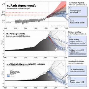 Paris Climate Change Deal: The Wrap   Pursuit by The ...