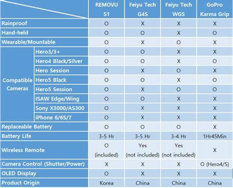 gopro gimbal comparison chart gopro