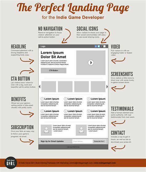 web design landing page gamasutra logan williams s the ideal structure for
