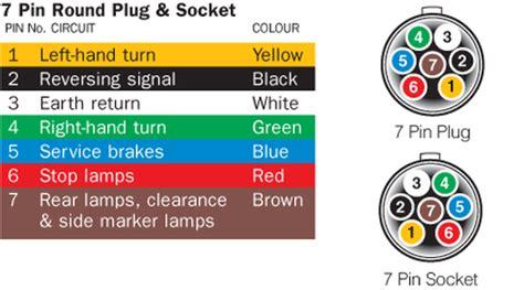 7 Pin Trailer Wiring Diagram by Trailer 7 Pin Wiring Diagram Free Wiring Diagram Collection