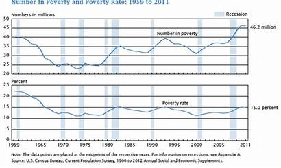 Poverty Rate 1959 Number Migration Levels Economic