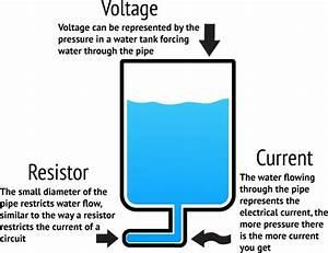 Voltage Current Defined