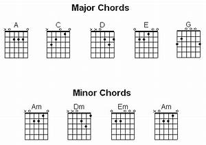 should a guitar beginner start with chords or scales quora With open f guitar chord diagram
