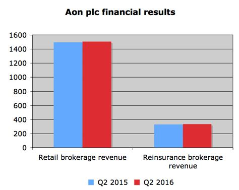Risk solutions revenue up 1% at Aon Canadian Underwriter