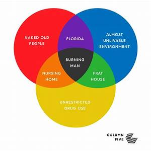 Venn Diagram Of The Day