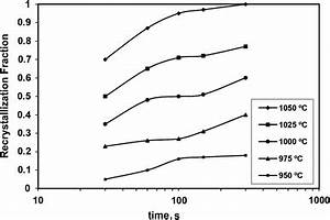 Investigation of Dynamic and Static Recrystallization ...