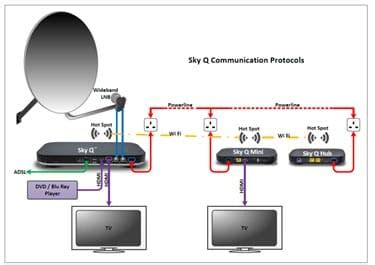 sky rf modulator asm6311 instructions