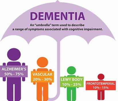 Dementia Types Forms Type Four Person