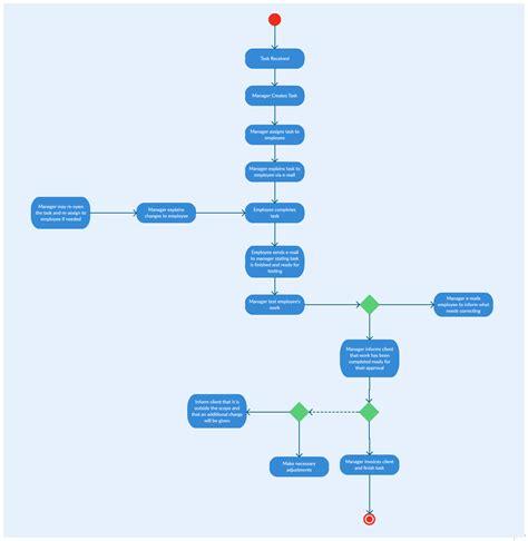diagram types   project management creately blog