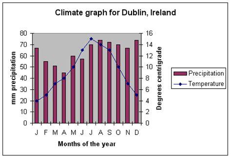 range weather forecast for dublin ireland new page 3 www sln org uk