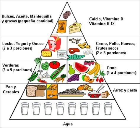 Www Ciri Wanita Hamil Muda La Alimentación En Los Niños La Pirámide Nutricional