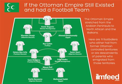 What Happened To The Ottoman Empire by If The Ottoman Empire Still Existed And Had A Football