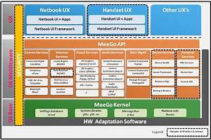 Introduction To The Meego Software Platform