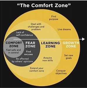 Comfort Zone Vs  Growth Zone
