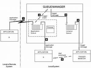 Starting Ibm Mq Applications Using Triggers