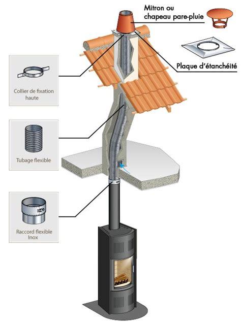 conduit de cheminée poujoulat conduit de tubage rigide ou tubaginox de chez poujoulat