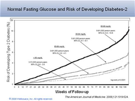 quickly  prednisone raise blood sugar