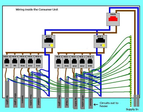 wiring diagram for 17th edition consumer unit replacing the consumer unit energy