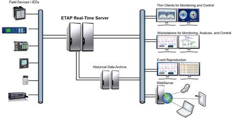 power management system architecture scada communication