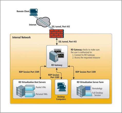 microsoft bureau a distance virtualisation utiliser la passerelle rd technet magazine