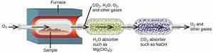 4 5 Quantitative Chemical Analysis  U2013 Chemistry