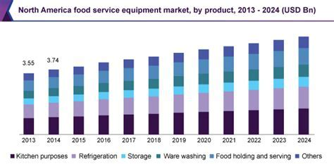 Food Service Equipment Market Size   Industry Trend Report