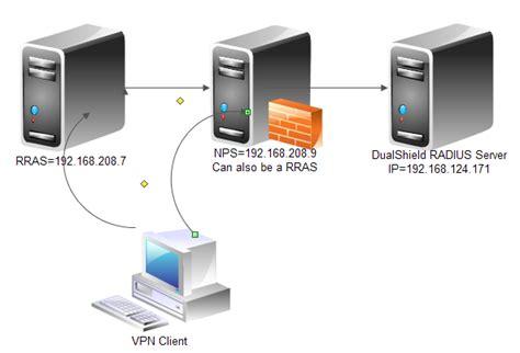 Let Us Configure Nps As Radius Proxy To Dualshield Radius