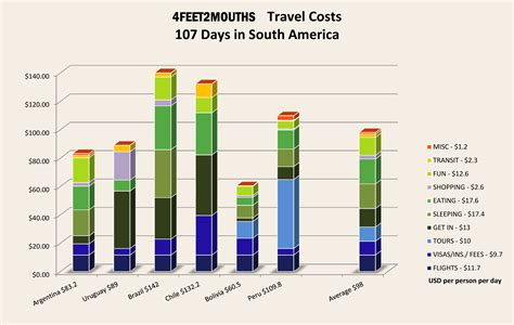 Bar Cost by Costs Of Travel 1 Blowing Up A Budget In South America
