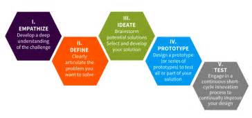 design thinking process design thinking archives educate78