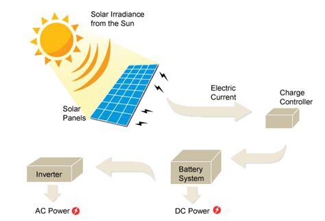 solar panels diagram total solar solutions solar information total solar